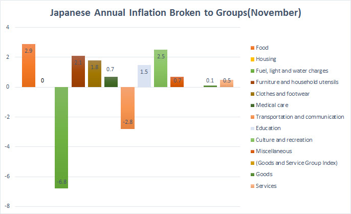 Graph of Japanese Annual Inflation