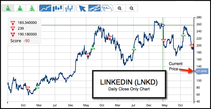 Daily Chart of LinkedIn Corporation (NYSE:LNKD)