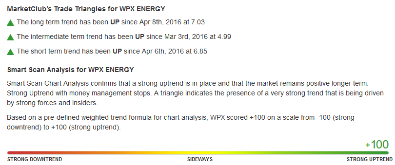 Daily Chart of WPX Energy, Inc. (NYSE:WPX)