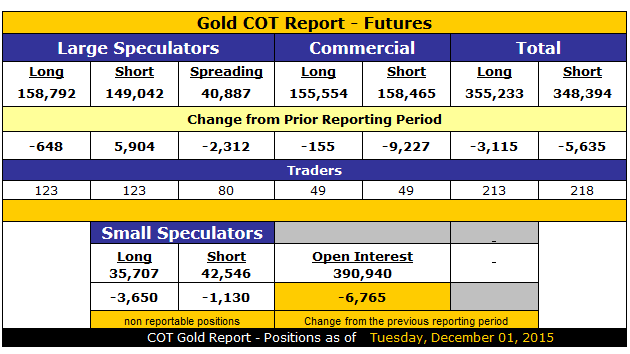 Ballanger COT Report Gold
